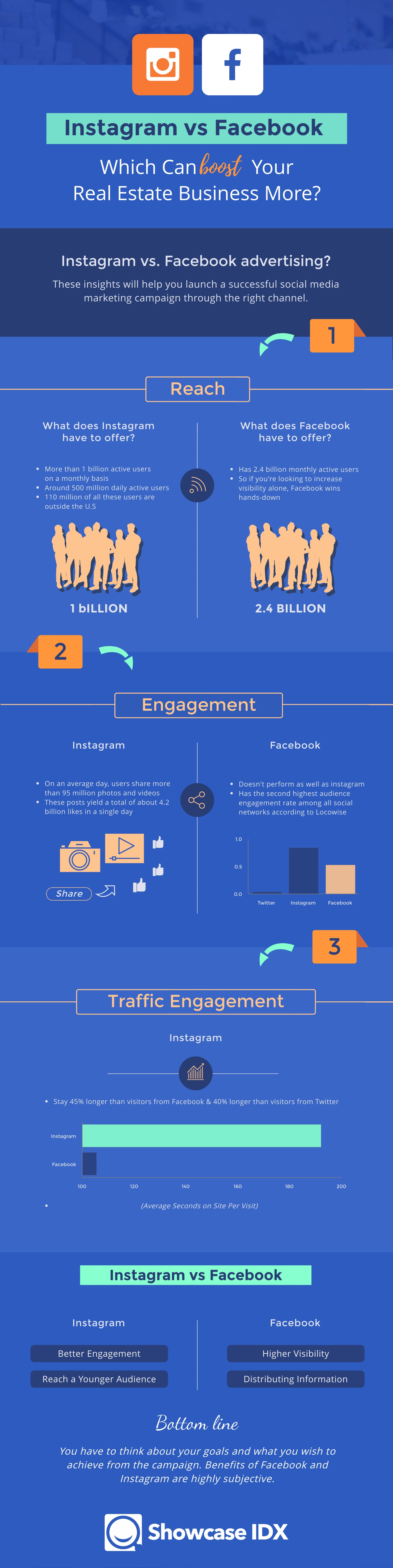 Infographic-Facebook-vs-Instagram-Your-Real-Estate-Business-More