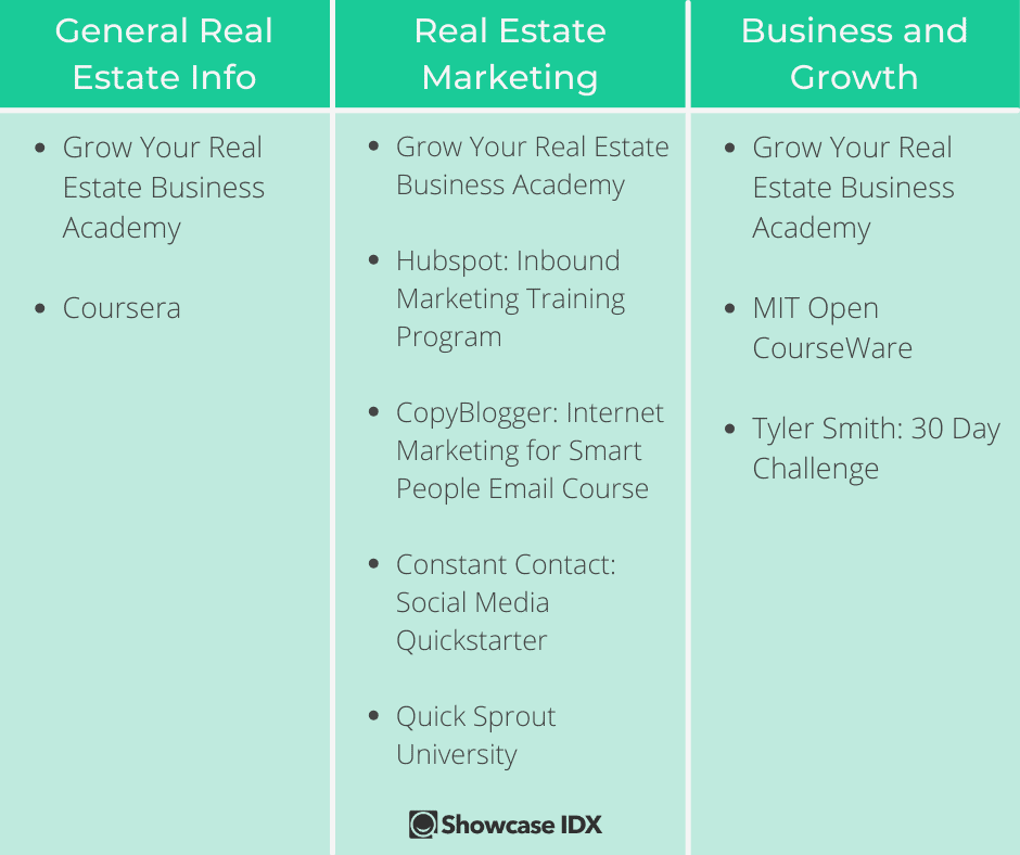 Top Free Real Estate Classes Infographic