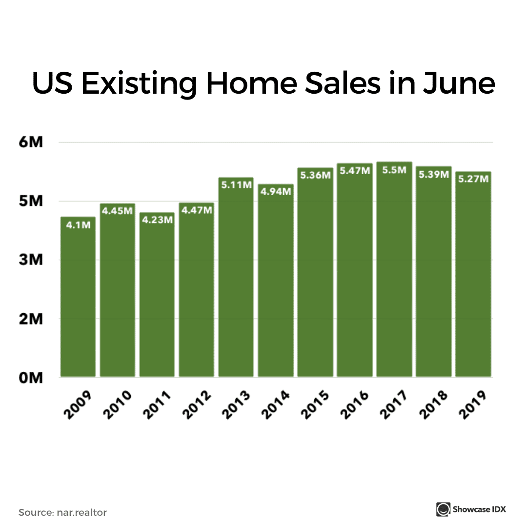real estate infographic US existing home sales in june