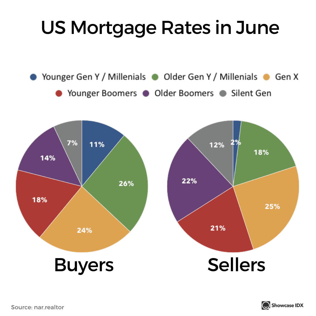 real estate infographic US mortgage rates in June by buyer and seller age