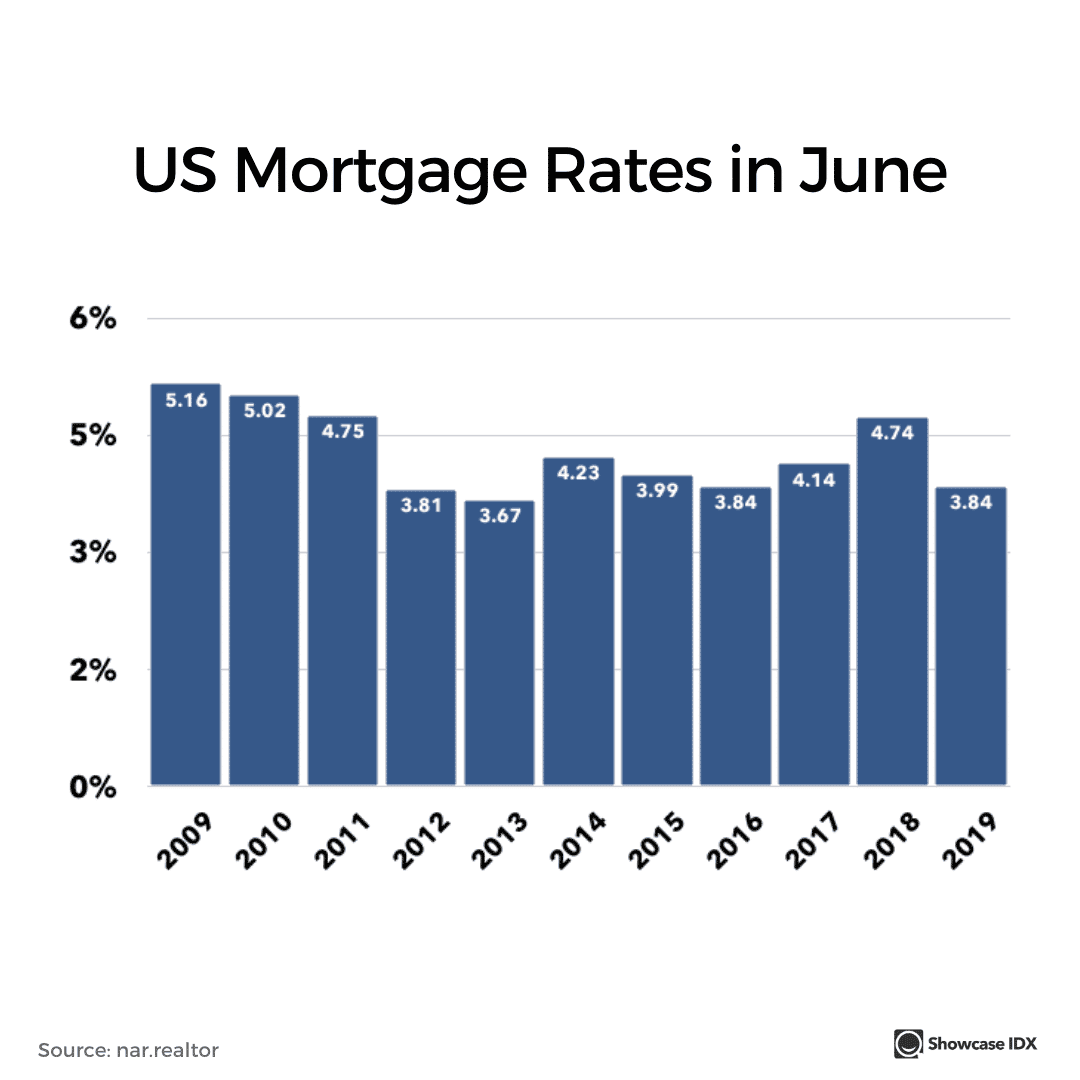 real estate infographic US mortgage rates in June