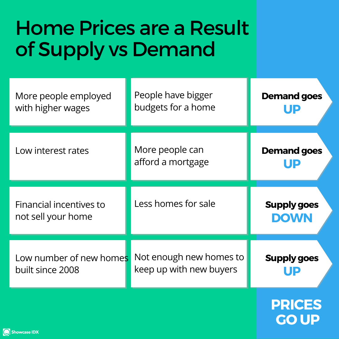 real estate infographic home prices are a result of supply and demand