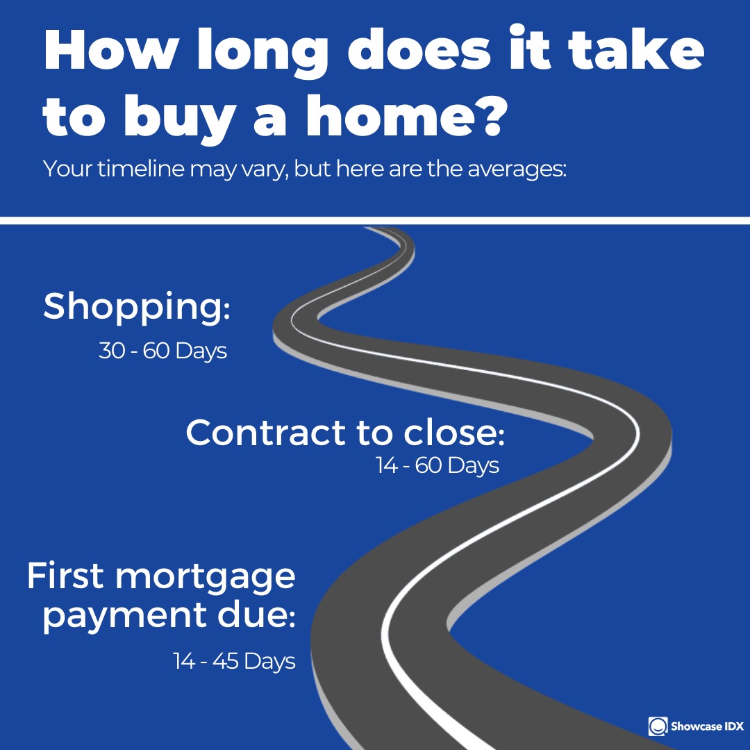 real estate infographic how long does it take to buy a home