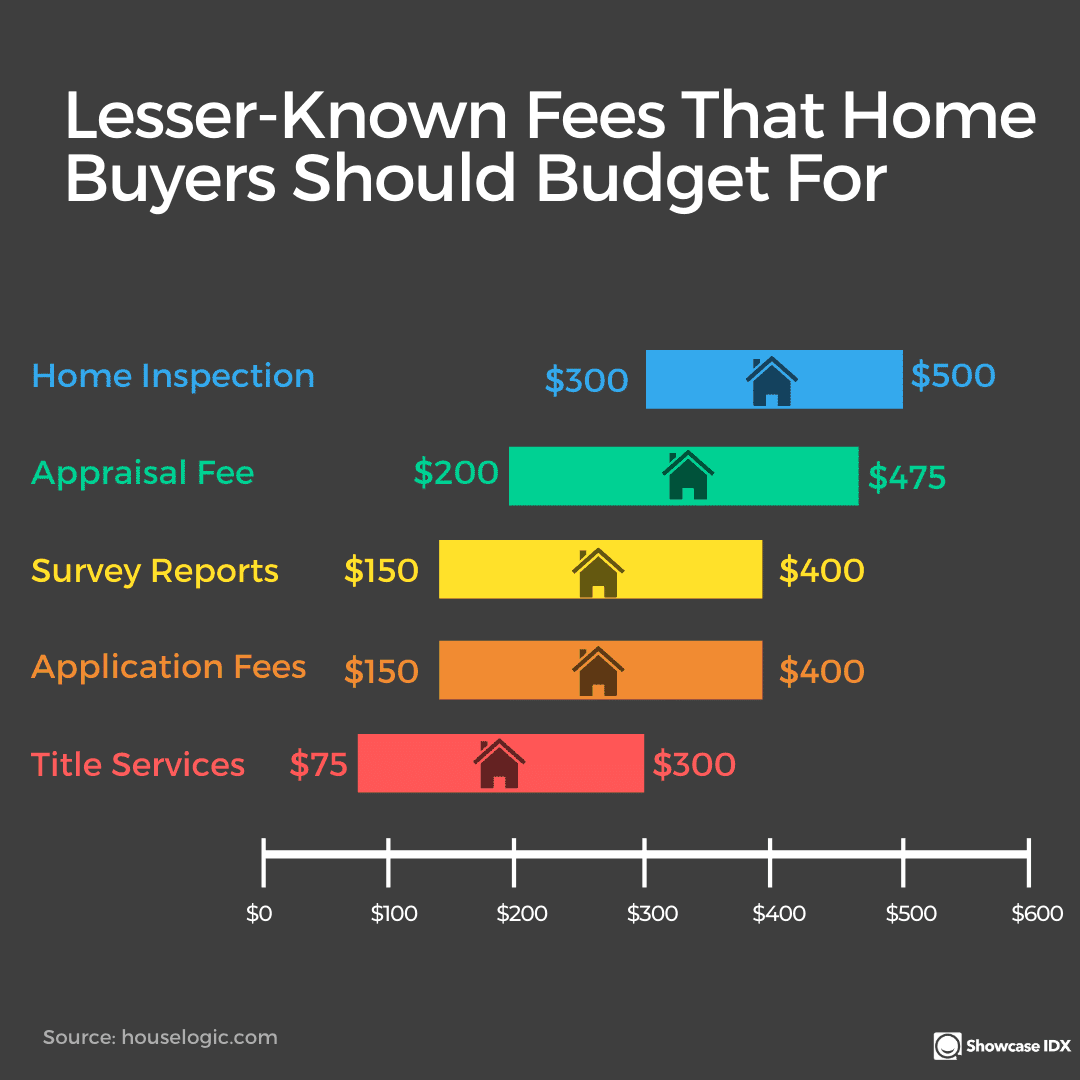 real estate infographic lesser known fees that home buyers should budget for