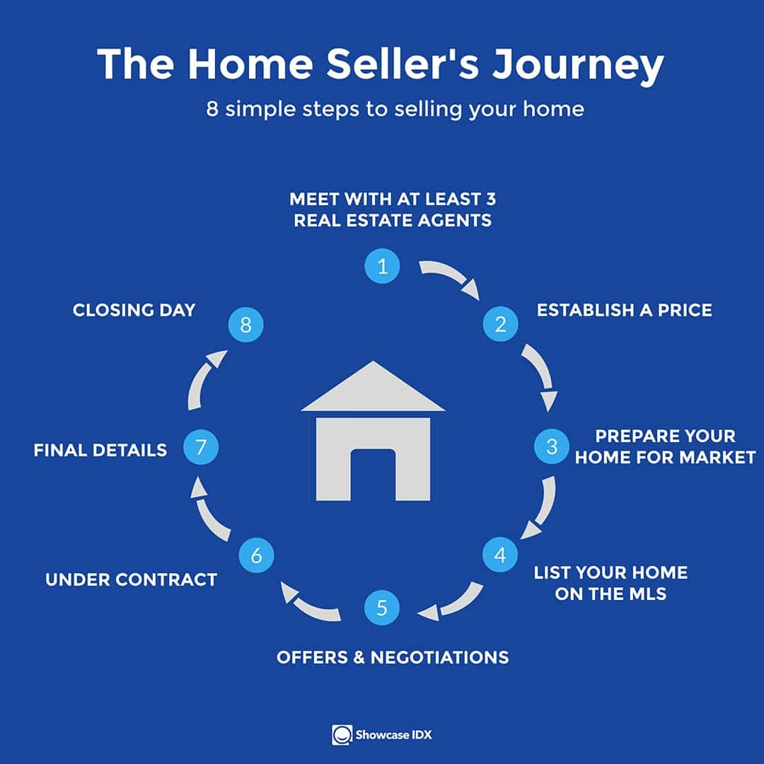 real estate infographic the home sellers journey