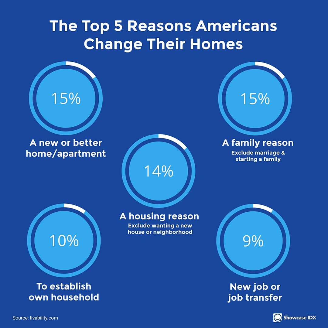 real estate infographic top 5 reasons Americans change their homes