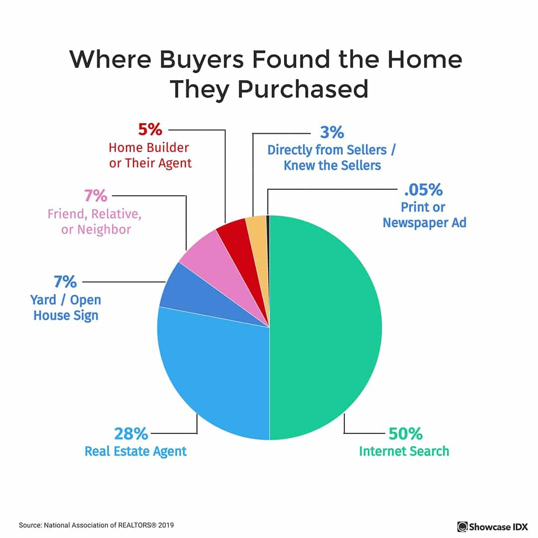 real estate infographic where buyers found the home they purchased