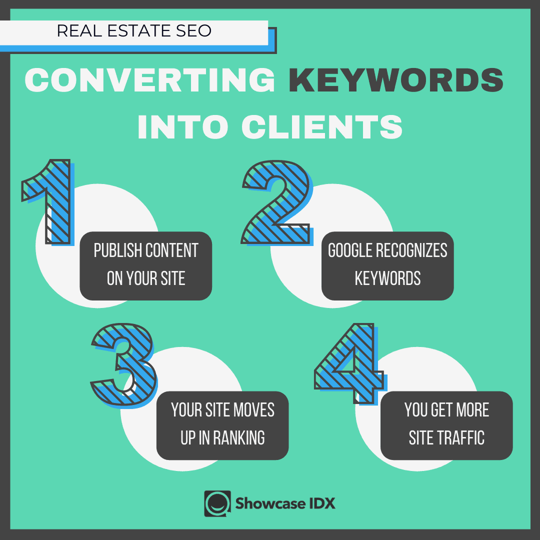 How SEO keywords for real estate covert to clients