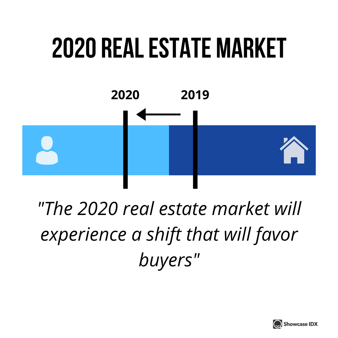 real estate statistics 2020 real estate market will experience a shift that will favor buyers