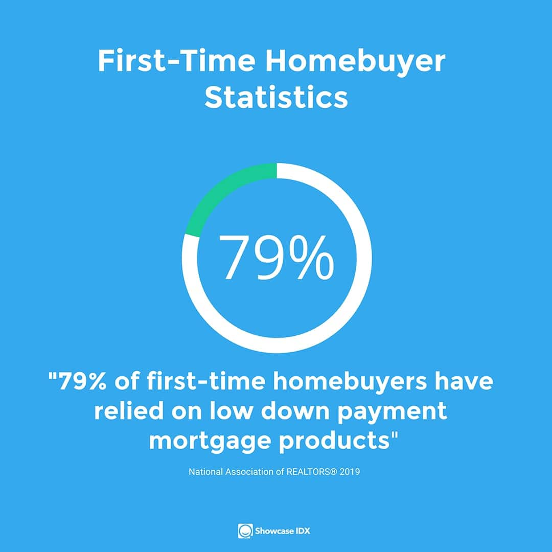 real estate statistics 79% relied on low down payment mortgages