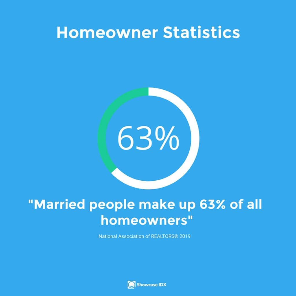real estate statistics Married people make up 63% of all homeowners