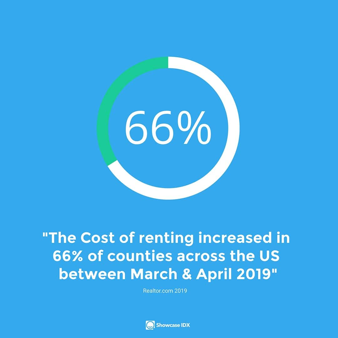 real estate statistics cost of renting increased in 66% of US counties between March and April 2019