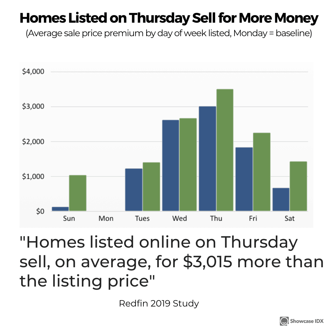 real estate statistics homes listed on a Thursday sell for more money