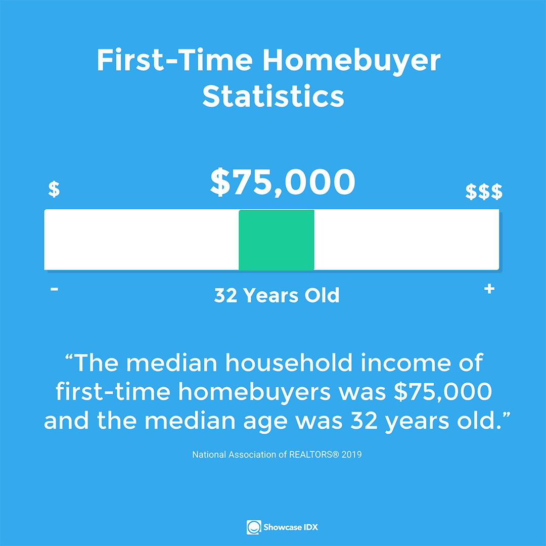 real estate statistics median household income of first time homebuyers was real estate statistics 75000 and the median age was 32 yrs old