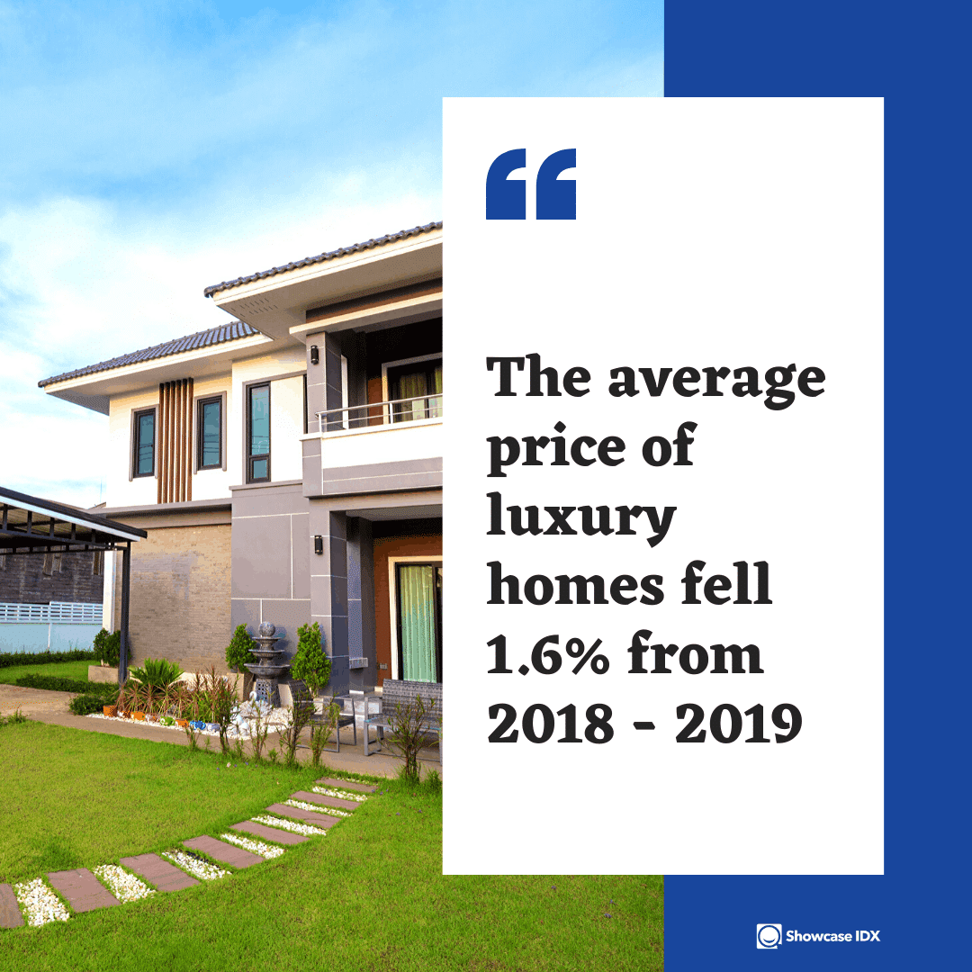 real estate statistics the average price of luxury homes fell 1.5% from 2018 to 2019